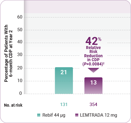 Chart showing the confirmed disability progression rate over time during the CARE-MS II trial. Patients taking LEMTRADA had a 42% relative risk reduction in CDP in the 2-year core study vs Rebif.