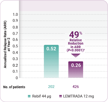 Chart showing the annualized relapse rate over time during the CARE-MS II trial. Patients taking LEMTRADA had a 49% relative reduction in ARR in the 2-year core study vs Rebif.